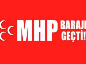 MHP'nin 2011 seçimlerindeki oy oranları