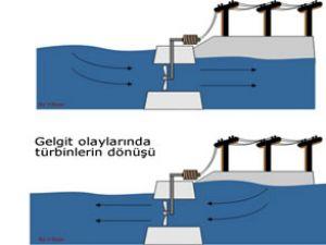 Deniz dalgalarından enerji üretiyorlar