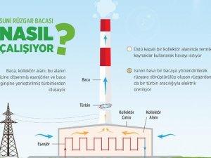Suni rüzgarda 13,6 milyar liralık enerji potansiyeli